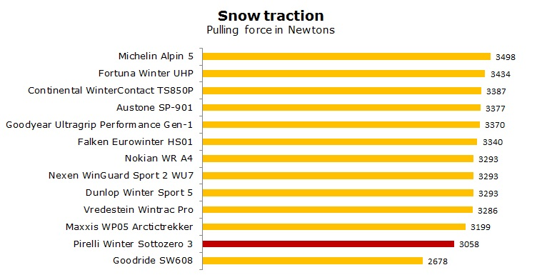 Pirelli Winter Sottozero 3 test, review, ratings