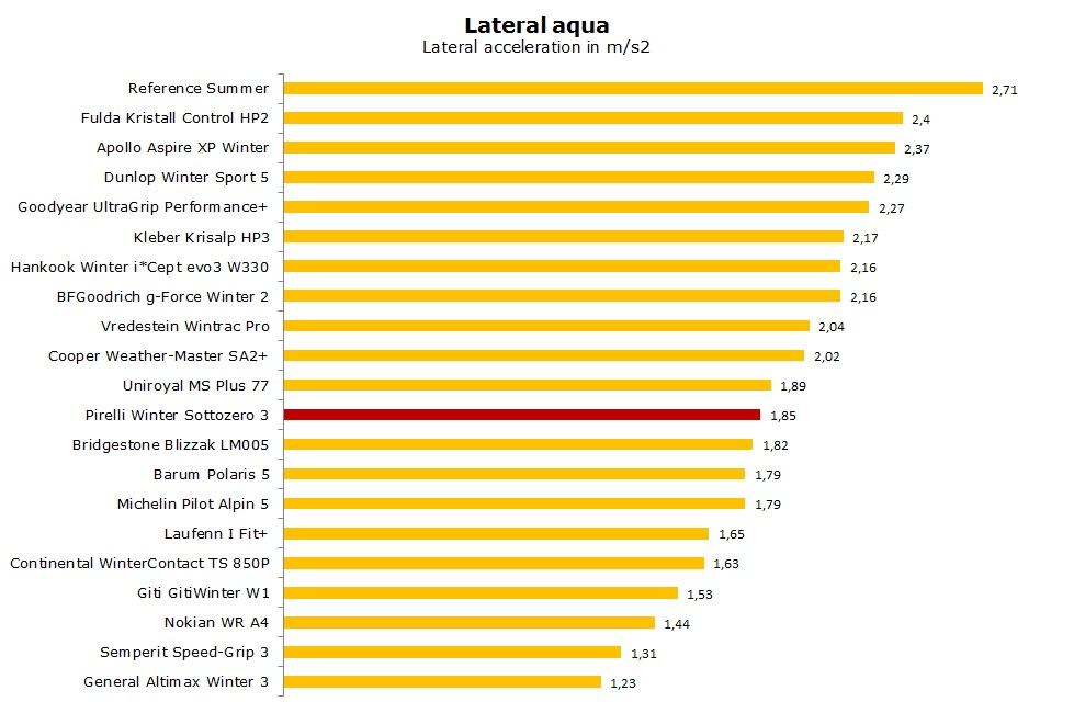 Pirelli Winter Sottozero 3 test, reviews, ratings