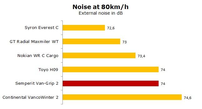 Semperit Van-Grip 2 test, reviews, ratings