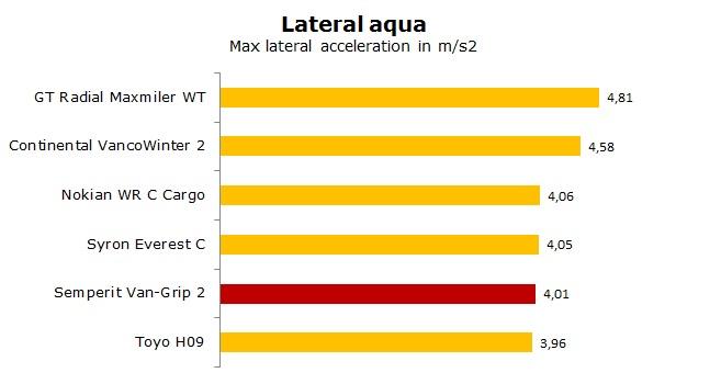 Semperit Van-Grip 2 test, review, ratings