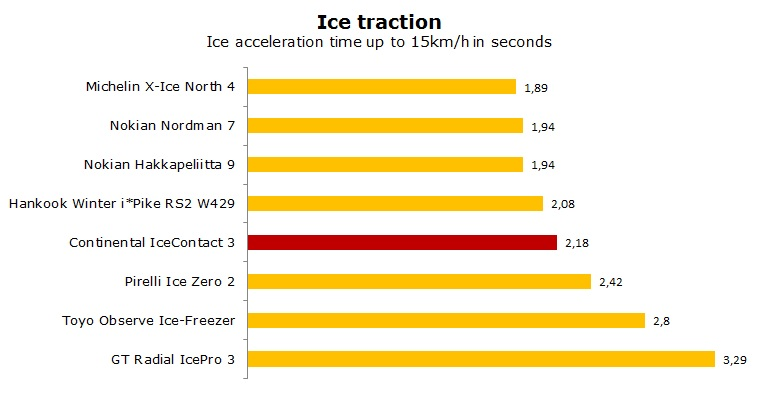 Continental Ice Contact 3 test, reviews, ratings