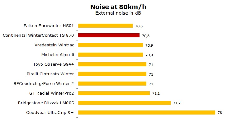 Continental WinterContact TS 870 test, reviews, ratings