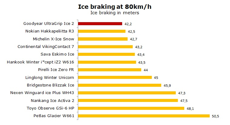 Goodyear Ultra Grip Ice 2 test, reviews, ratings