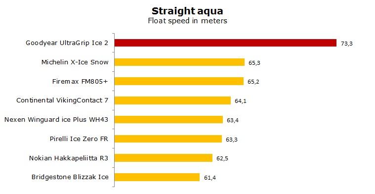 Goodyear UltraGrip Ice 2 test, reviews, ratings