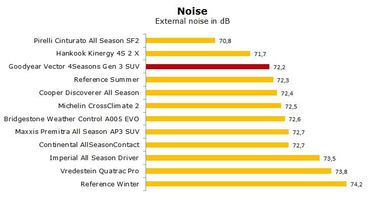 Goodyear Vector 4Seasons Gen 3 SUV test, reviews, ratings