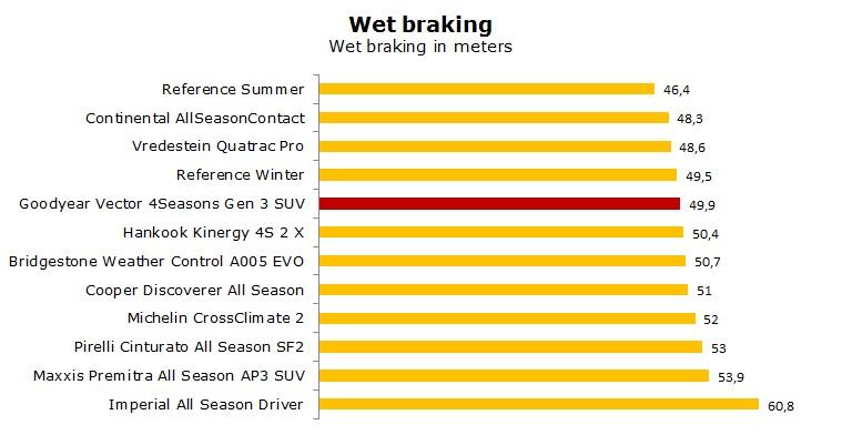 Goodyear Vector 4Seasons Gen 3 SUV test, review, ratings