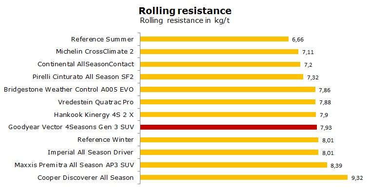 Goodyear Vector 4 Seasons Gen 3 SUV test, reviews, ratings