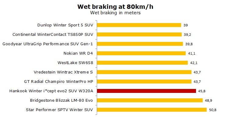 Hankook W320A Winter i cept evo2 SUV test, reviews, ratings