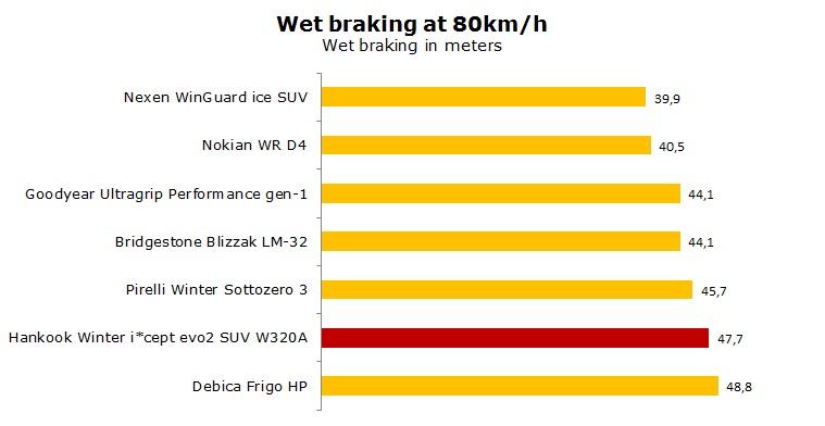 Hankook Winter i'cept evo2 SUV W320A test, reviews, ratings