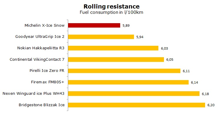 Michelin X-Ice Snow test, reviews, ratings