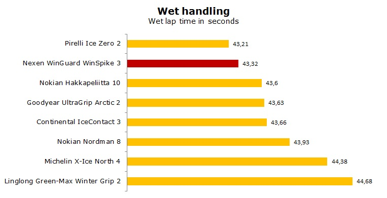 Nexen WinGuard WinSpike 3 test, reviews, ratings