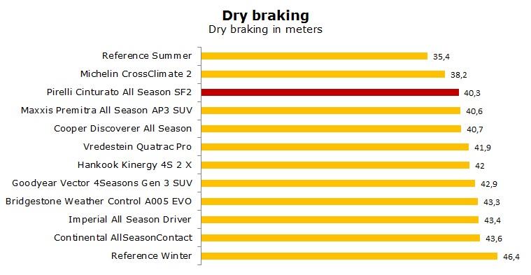 Pirelli Cinturato All Season SF2 test, reviews, ratings
