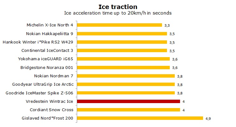 Vredestein Wintrac Ice test, reviews, ratings